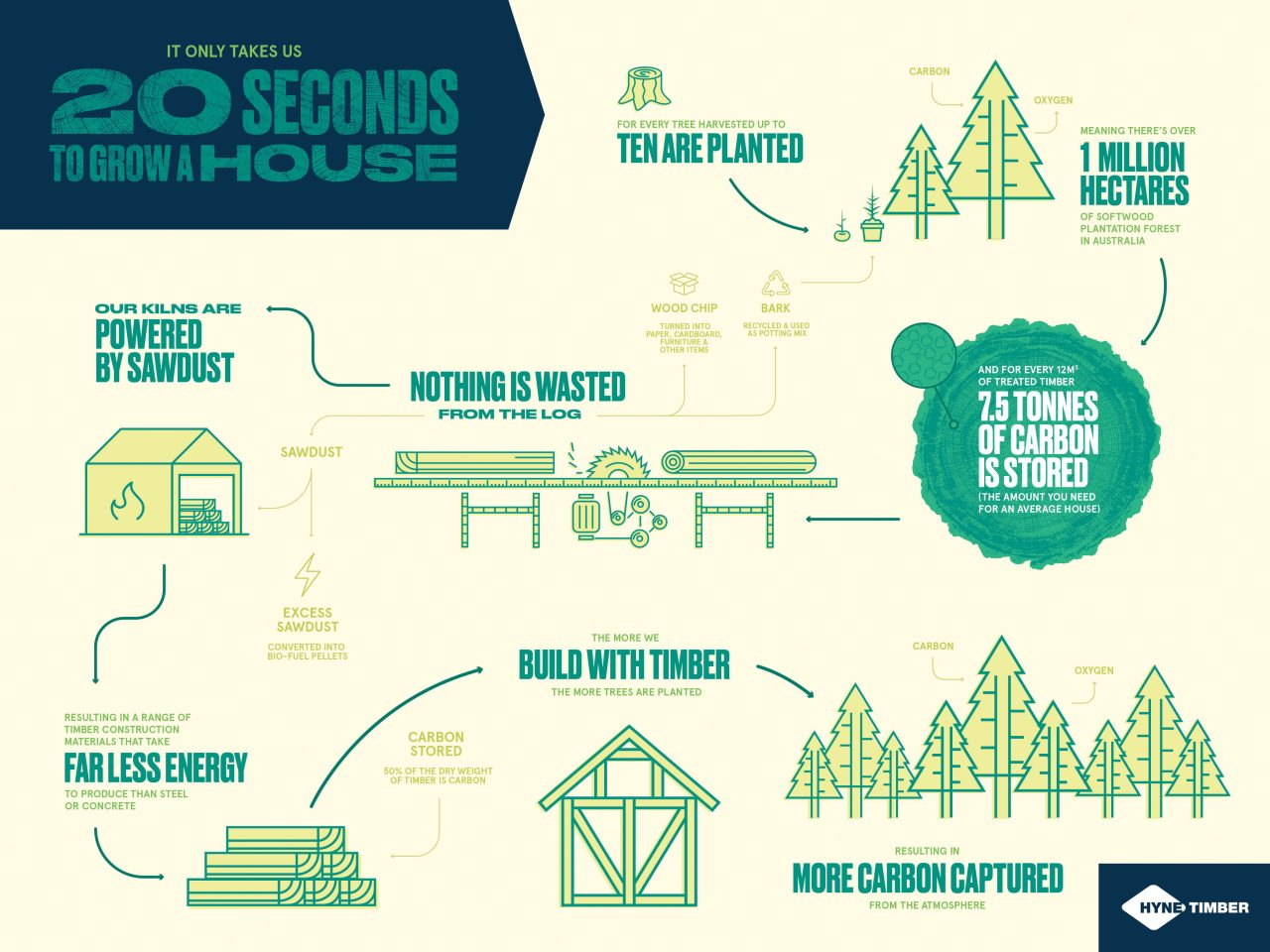 It only takes us 20 Seconds to grow a house
